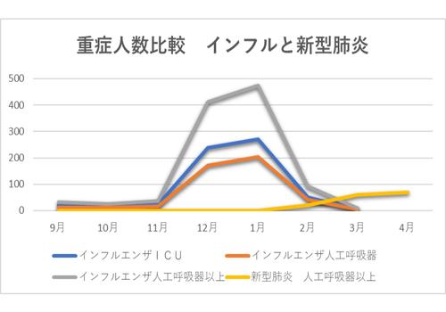 20200405重症者人数比較 インフル.png