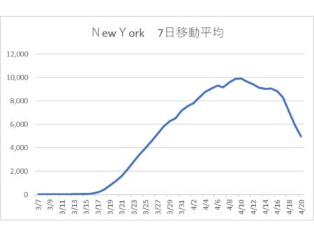 20200419ニューヨーク 7日移動平均.png