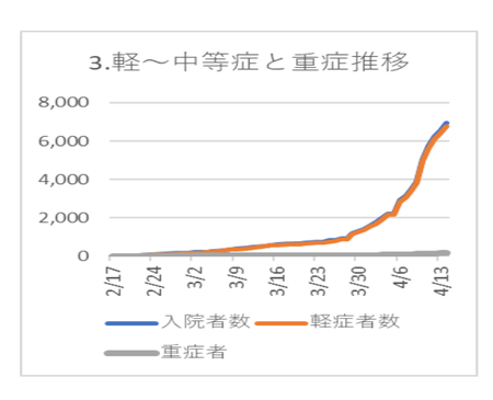 20200415PCR陽性 軽中等症重度比較.png