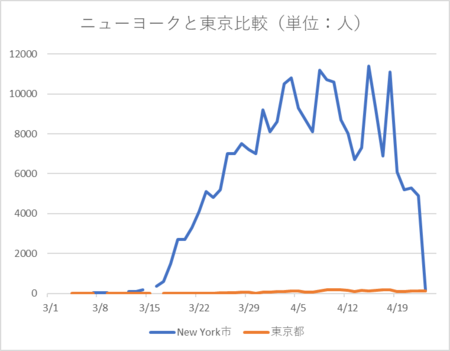 20200424ニューヨーク市 東京都比較.png