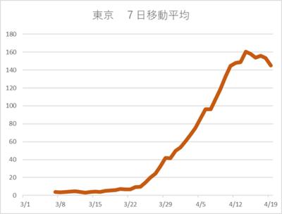 20200419東京 7日移動平均.png