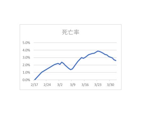 20200403PCR検査陽性死亡率.png