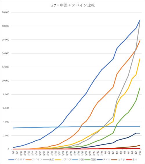 20200412G7 比較グラフ.png