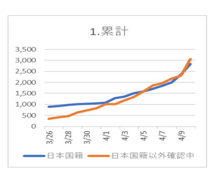 20200412PCR陽性 日本籍.png