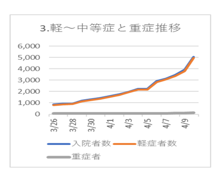 20200412PCR陽性 軽中等症 重症比較.png