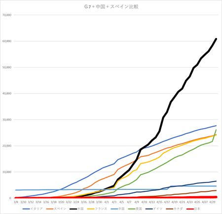 20200501G7死亡者比較.png