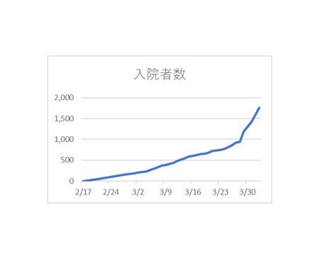 20200403PCR検査陽性入院者数.png