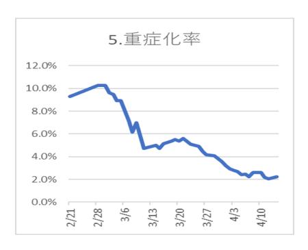 20200415PCR陽性 重度化比率.png