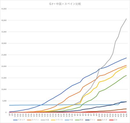 20200421G7+スペイン+中国比較.png
