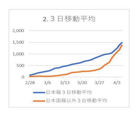 20200405PCR陽性 日本国籍3日移動平均.png