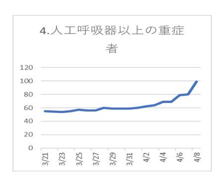 20200409PCR陽性 重症者数.png