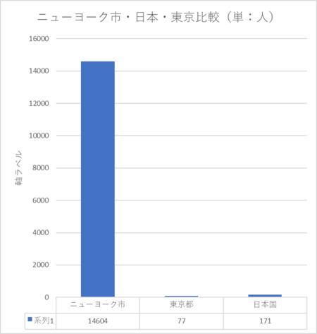 20200421ニューヨーク東京死亡者比較.png