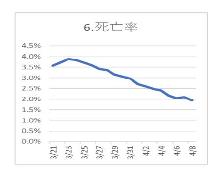 20200409PCR陽性 死亡率.png