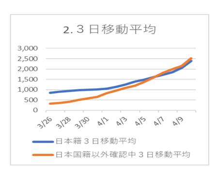 20200412PCR陽性 3日移動平均.png