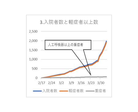20200404PCR入院者数と軽症者数.png