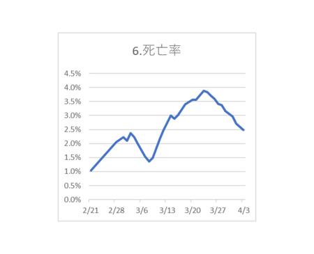 20200404PCR検査陽性 死亡率.png
