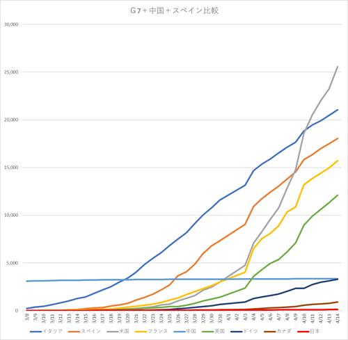 20200415G7+中国スペイン比較グラフ.png