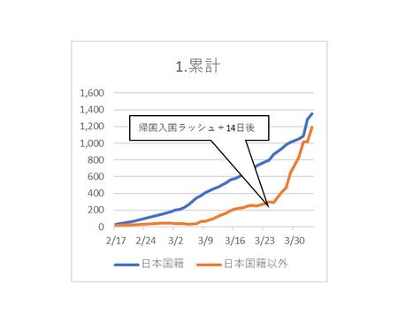20200404PCR検査陽性 日本国籍 以外.png