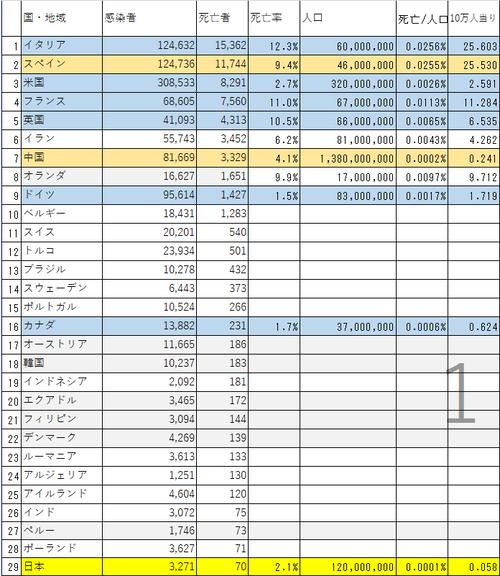 20200405G7 死亡者比較.png