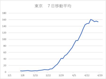 20200419東京PCR陽性 7日移動平均.png