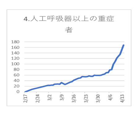 20200415PCR陽性 重症人数.png