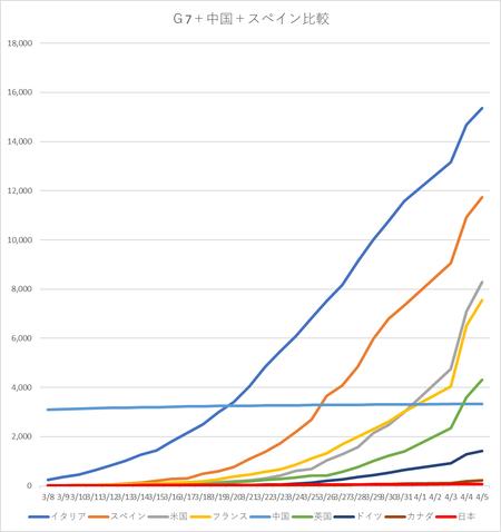 20200405G7+中国スペイン死亡者推移グラフ.png