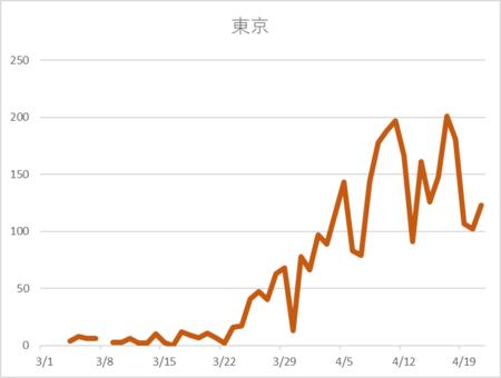 20200421東京PCR陽性 日々単位.png