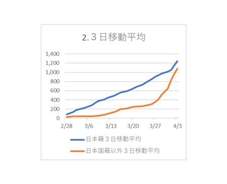 20200404PCR検査陽性 3日移動平均.png