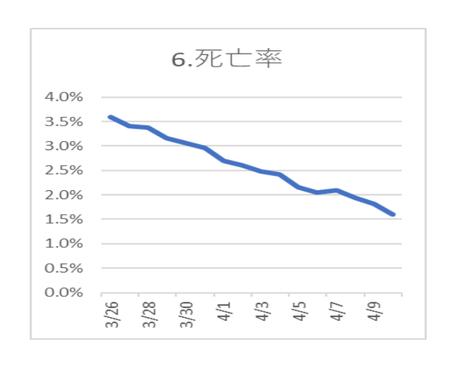 20200412PCR陽性 死亡率.png