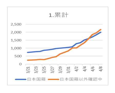 20200409PCR陽性 日本国籍.png