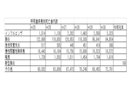 20200417呼吸器疾患死亡者内訳.png