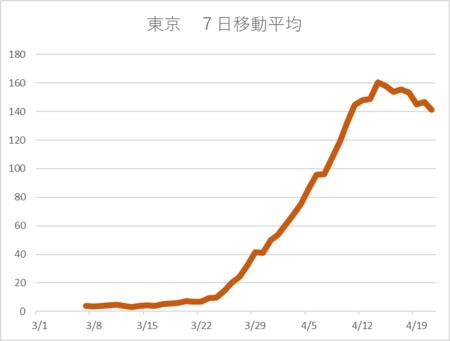 20200421東京PCR陽性7日移動平均.png