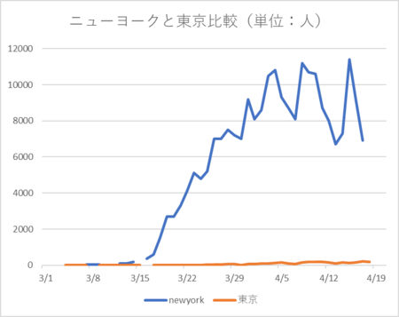 20200419ニューヨークと東京比較.png