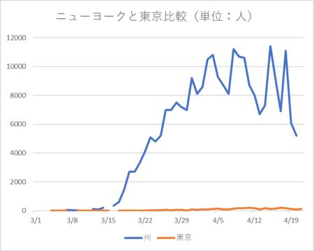 20200421ニューヨーク 東京比較.png