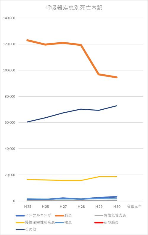 20200417呼吸器疾患死亡者数 推移グラフ.png