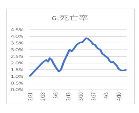 20200415PCR陽性 死亡率.png