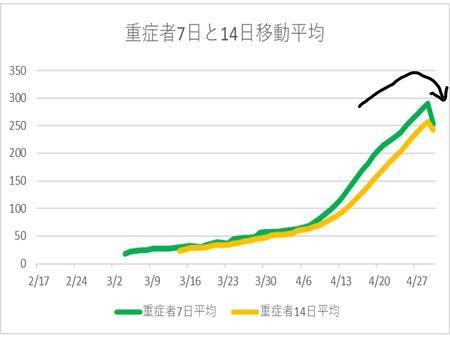 20200430重症者 7日14日移動平均.png