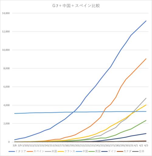 20200404gG7中国スペイン比較.png