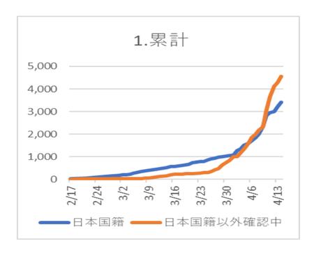20200415PCR陽性 日本国籍.png